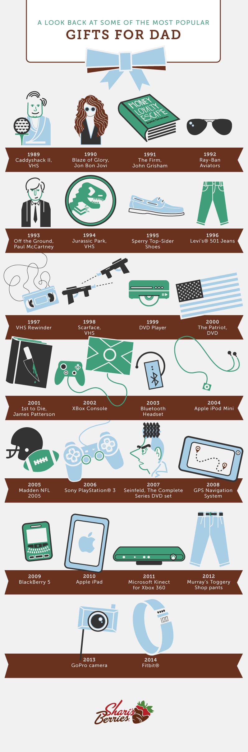 Popular Gifts For Dad In The Last 25 Years - Infographic by Berries.com