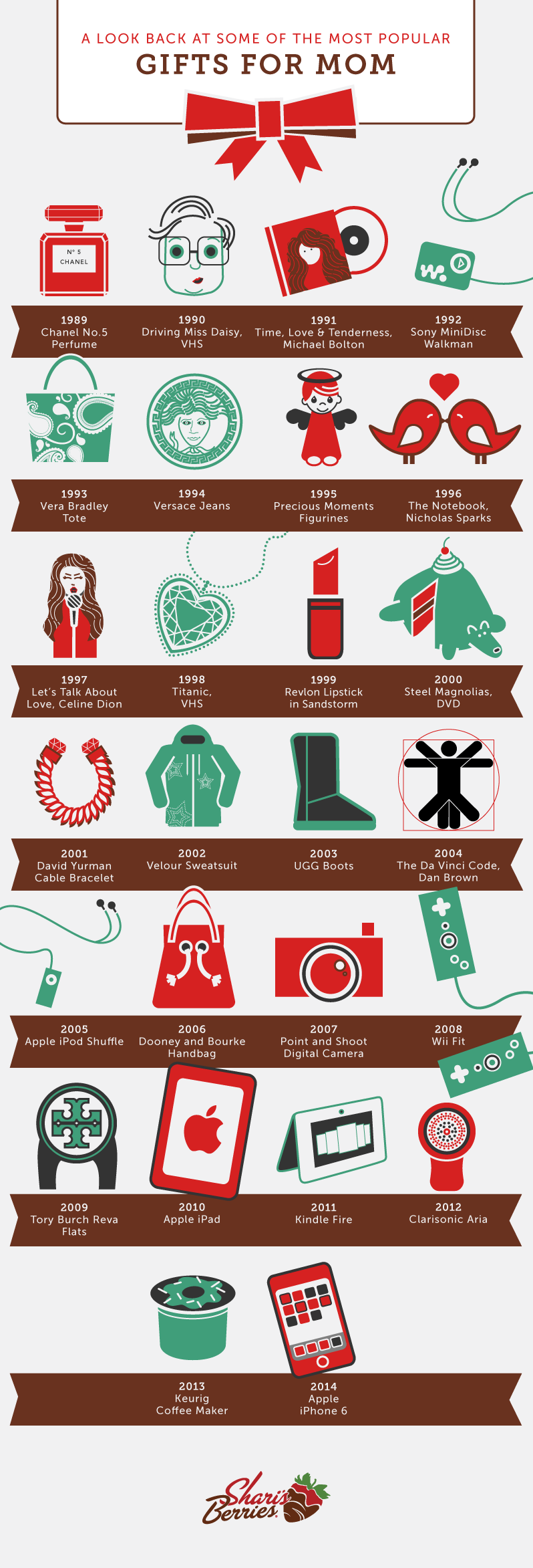 Popular Gifts For Mom In The Last 25 Years - Infographic by Berries.com