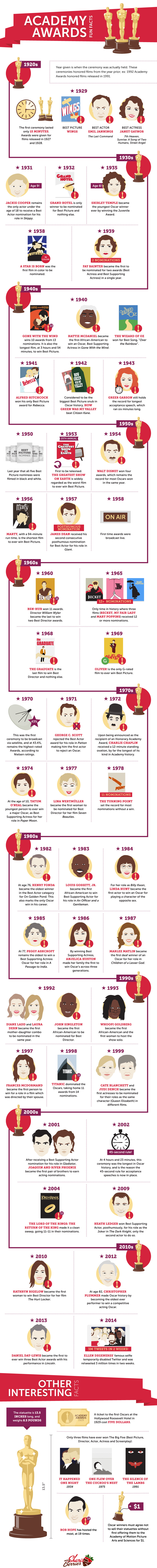 Academy Awards Infographics by berries.com