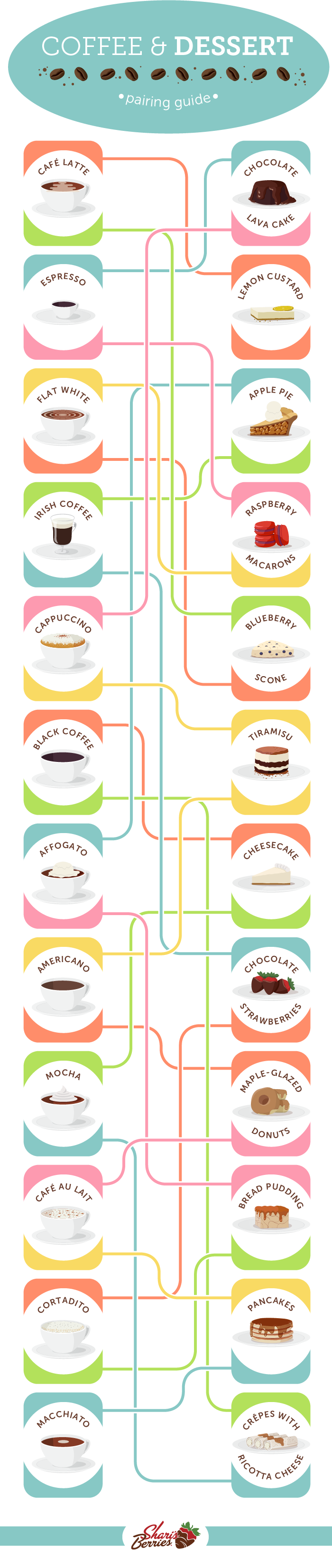Coffee and Dessert pairing guide from Berries.com