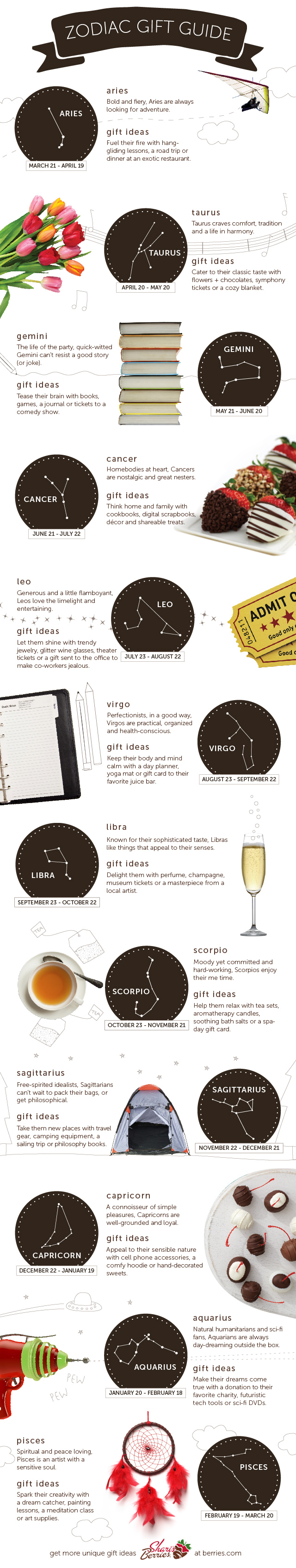 Zodiac Sign Gift Guide