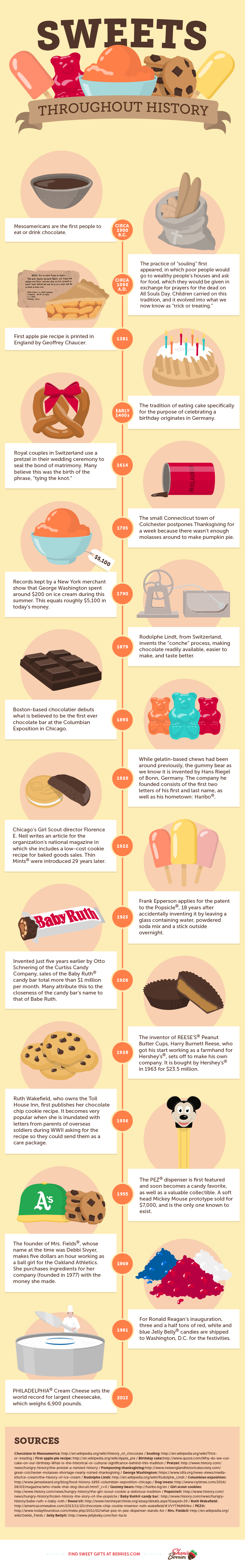 Interesting Facts About Your Favorite Sweets