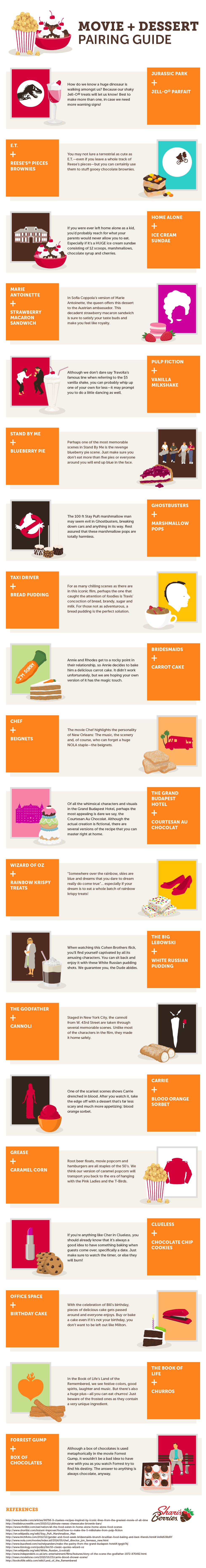 Movie and Dessert Pairing Guide