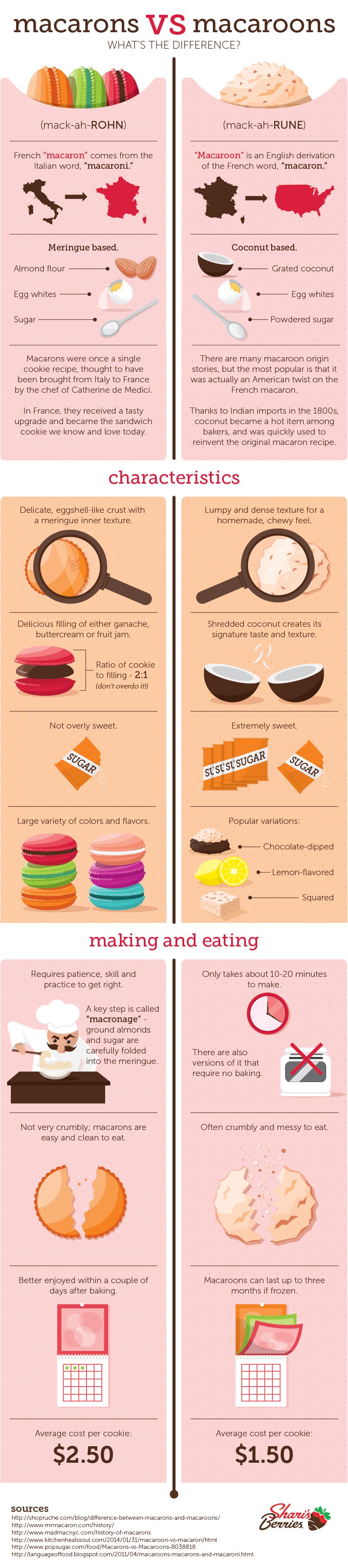Macarons vs. Macaroons: What's the Difference?