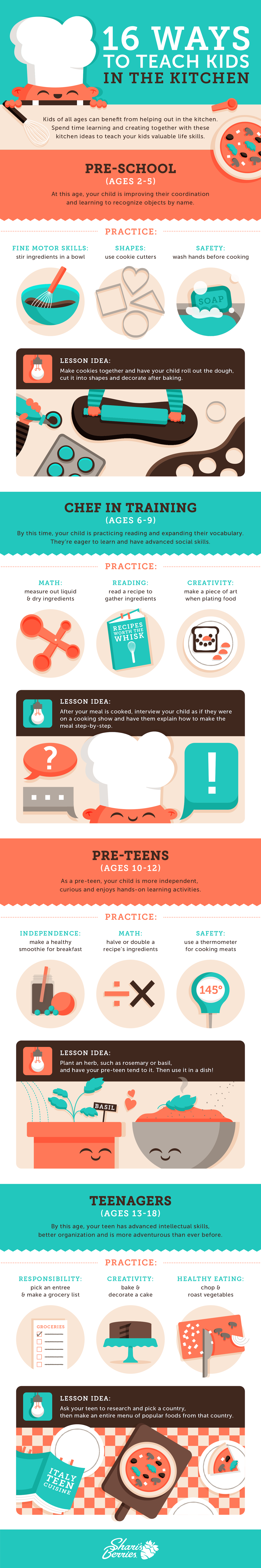 kids in the kitchen infographic